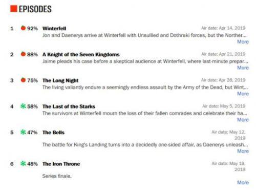 Game of Thrones disastroso su Rotten Tomatoes