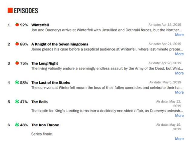 Game of Thrones disastroso su Rotten Tomatoes e imdb