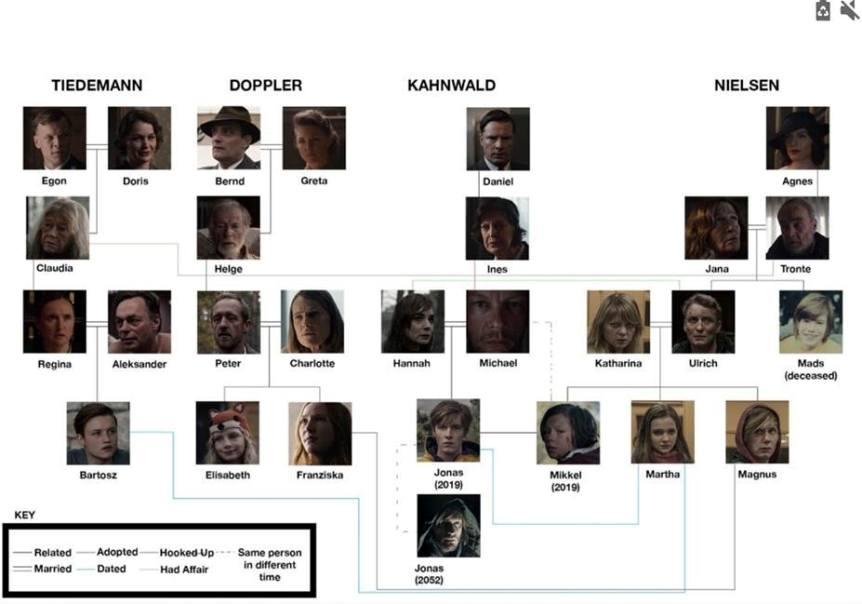 Genealogia dei personaggi di Dark albero genealogico